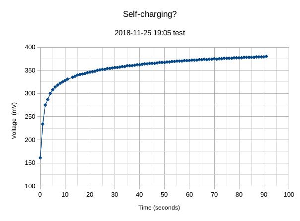 6793-unconv-electrolysis-20181125-self-charging-curve-png