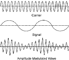 amplitude-modulated-wave-audio-and-carrier.png