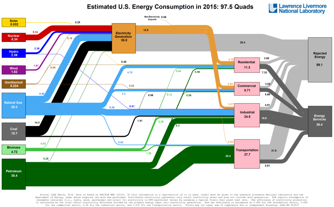 energy-consumption-sankey-1.png