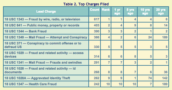 TRAC-white-collar-crime-top-charges-1995-2015.png